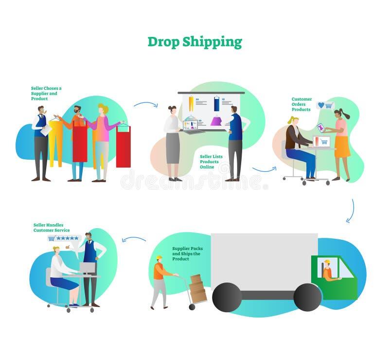 Πτώσης παράδειγμα επιχειρησιακής έννοιας ηλεκτρονικού εμπορίου αγορών σε απευθείας σύνδεση, σχέδιο πέντε βημάτων, σύγχρονη διανυσ απεικόνιση αποθεμάτων