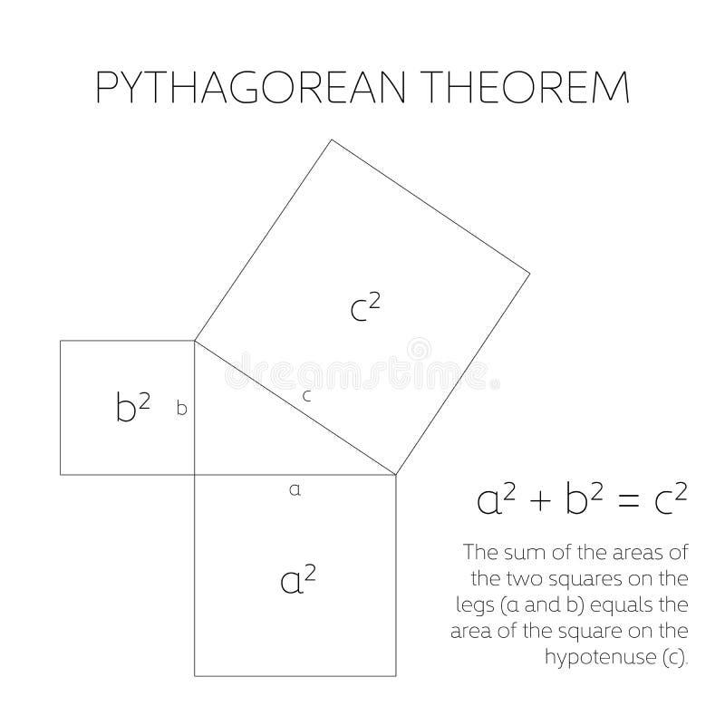 Πυθαγορικό θεώρημα στη γεωμετρία Σχέση μεταξύ τριών πλευρών ενός σωστού τριγώνου επίσης corel σύρετε το διάνυσμα απεικόνισης ελεύθερη απεικόνιση δικαιώματος
