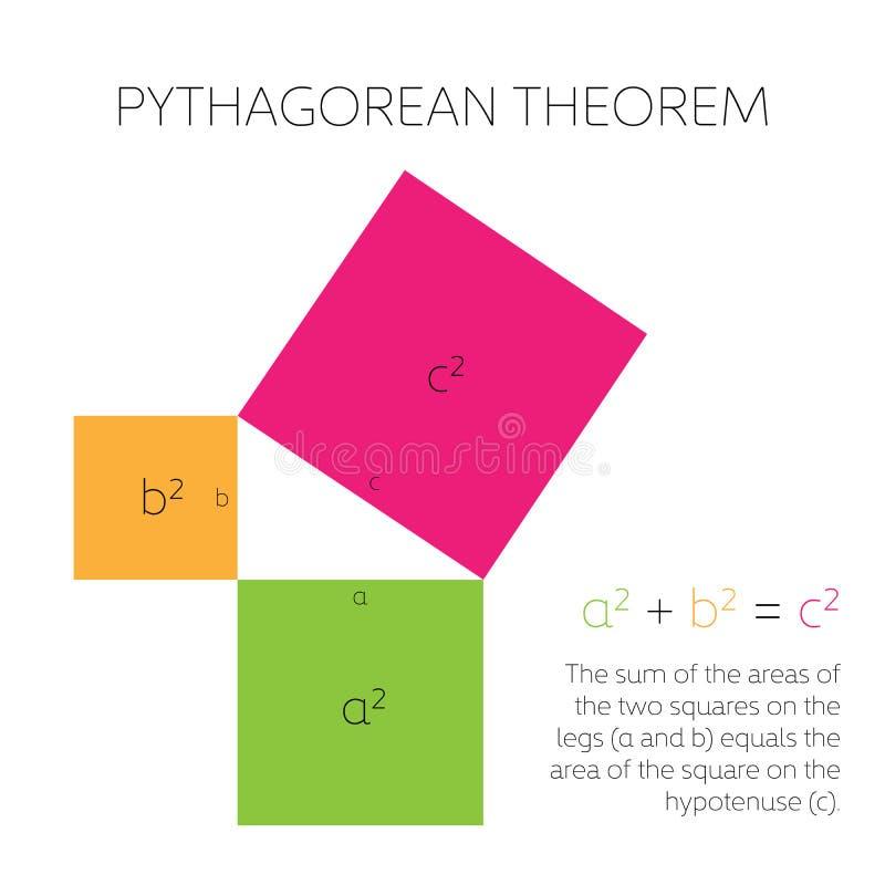 Πυθαγορικό θεώρημα στη γεωμετρία Σχέση μεταξύ τριών πλευρών ενός σωστού τριγώνου επίσης corel σύρετε το διάνυσμα απεικόνισης απεικόνιση αποθεμάτων