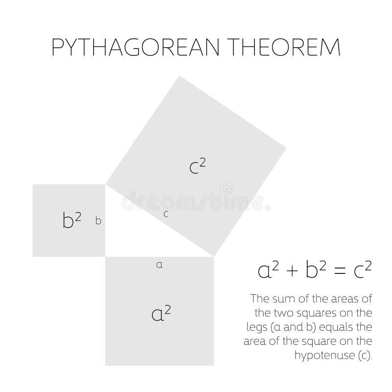 Πυθαγορικό θεώρημα στη γεωμετρία Σχέση μεταξύ τριών πλευρών ενός σωστού τριγώνου επίσης corel σύρετε το διάνυσμα απεικόνισης διανυσματική απεικόνιση