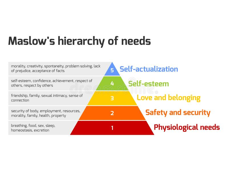 Πυραμίδα Maslow των αναγκών απεικόνιση αποθεμάτων