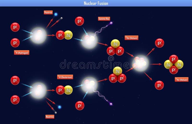 Πυρηνική σύντηξη διανυσματική απεικόνιση