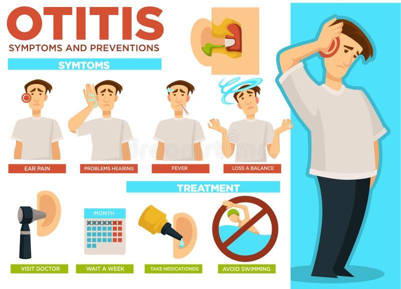 Πόνος συμπτωμάτων και προλήψεων Otitis στο διάνυσμα αφισών αυτιών ελεύθερη απεικόνιση δικαιώματος