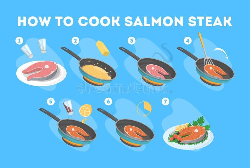 Πώς να μαγειρεψει την μπριζόλα σολομών σε ένα τηγανίζοντας τηγάνι Μαγειρεύοντας νόστιμα τρόφιμα διανυσματική απεικόνιση