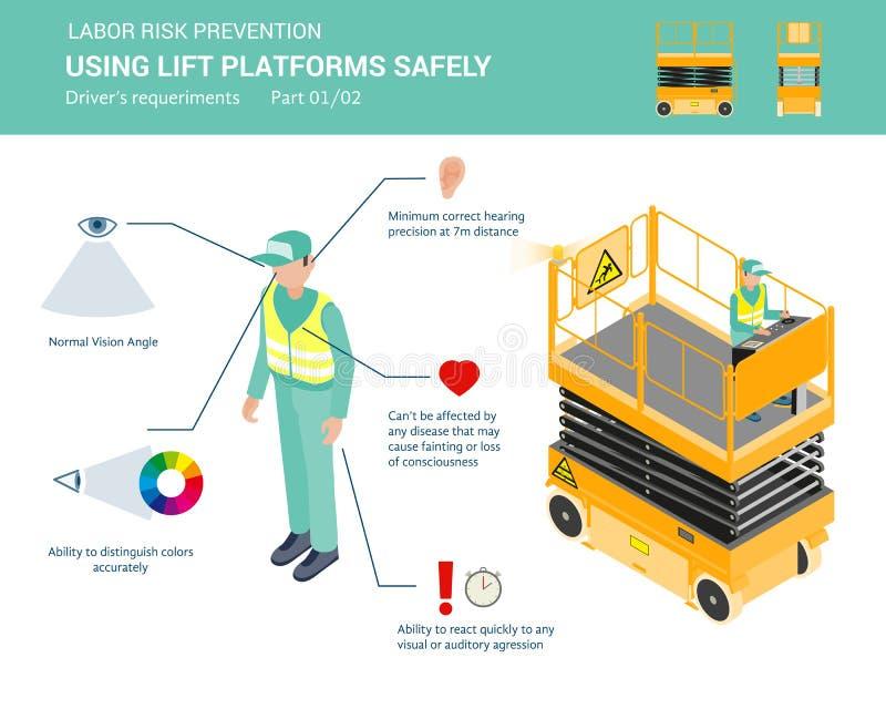 Πώς να χρησιμοποιήσει τις πλατφόρμες ανελκυστήρων ακίνδυνα ελεύθερη απεικόνιση δικαιώματος