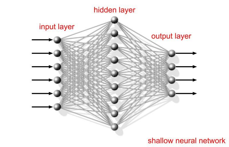 Ρηχό τεχνητό νευρικό δίκτυο, σχέδιο διανυσματική απεικόνιση