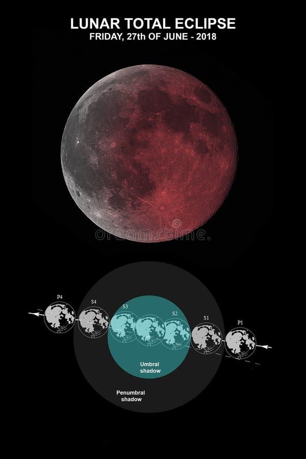 σεληνιακό φεγγάρι έκλειψης πέρα από τη θάλασσα απεικόνιση αποθεμάτων