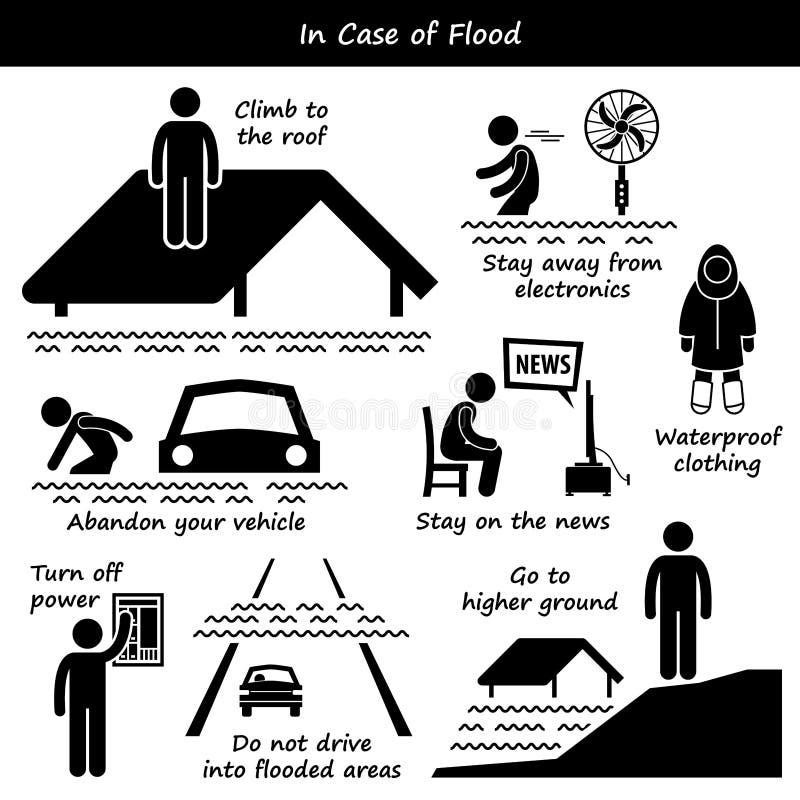 Σε περίπτωση εικονιδίων σχεδίων εκτάκτου ανάγκης πλημμυρών διανυσματική απεικόνιση