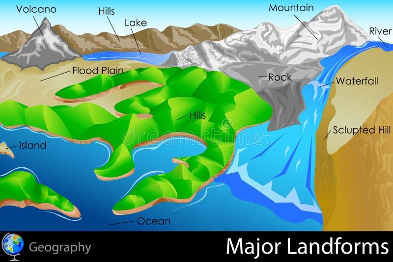 Σημαντικά Landforms απεικόνιση αποθεμάτων