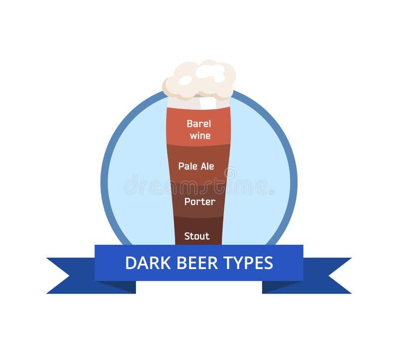 Σκοτεινό κρασί βαρελιών λογότυπων τύπων μπύρας, χλωμή αγγλική μπύρα, αχθοφόρος απεικόνιση αποθεμάτων