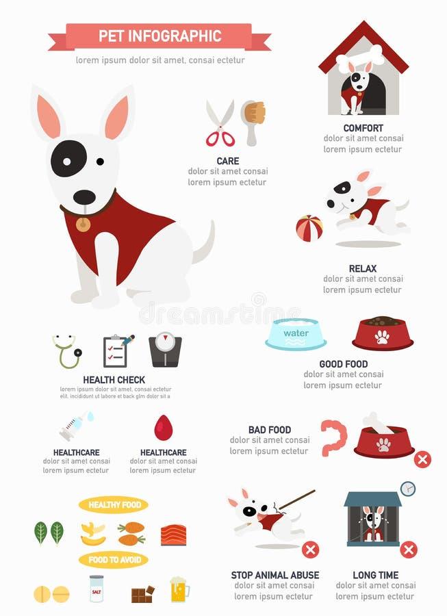 Σκυλί infographic, διάνυσμα ελεύθερη απεικόνιση δικαιώματος