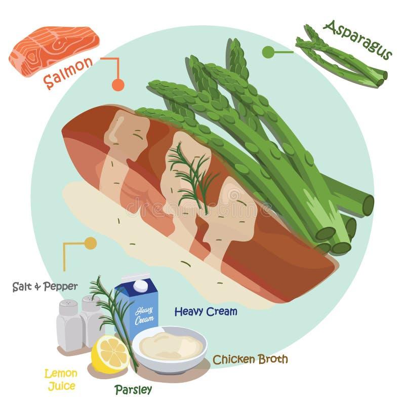 Σολομός Seared με τη σάλτσα κρέμας λεμονιών απεικόνιση αποθεμάτων