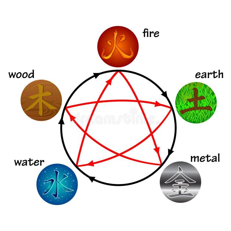 στοιχεία πέντε διανυσματική απεικόνιση