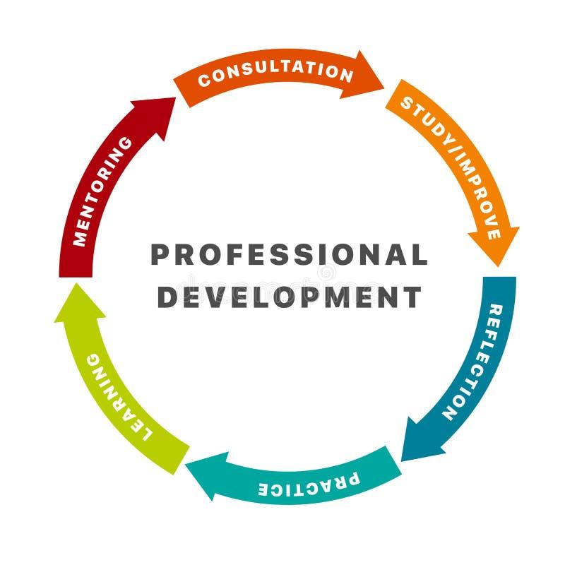 Στοιχεία σχεδίου Infographic με έξι επιλογές για την επαγγελματική ανάπτυξη απεικόνιση αποθεμάτων