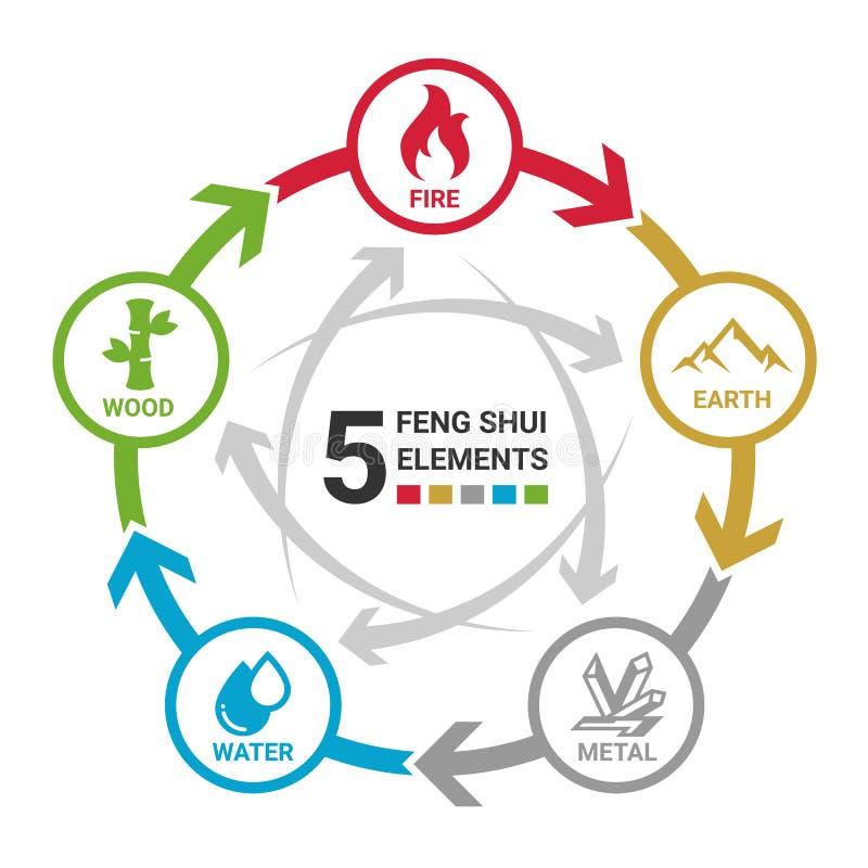 5 στοιχεία shui Feng του σημαδιού εικονιδίων κύκλων φύσης Νερό, ξύλο, πυρκαγιά, γη, μέταλλο διανυσματικό σχέδιο βρόχων κύκλων δια διανυσματική απεικόνιση