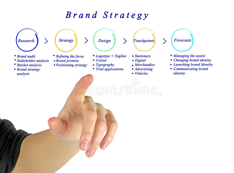 Στρατηγικές εμπορικών σημάτων στοκ εικόνα με δικαίωμα ελεύθερης χρήσης