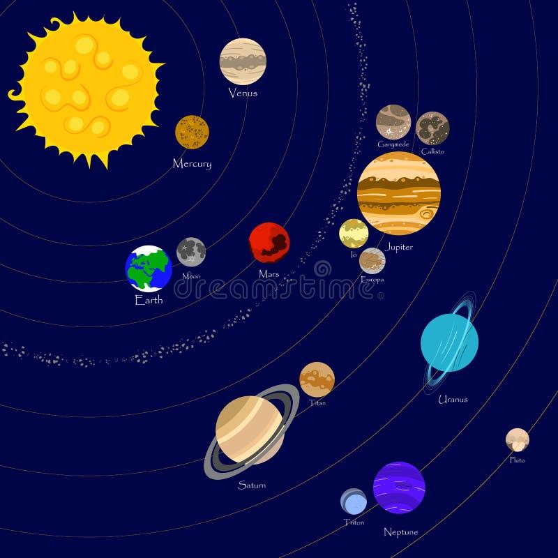 συμβατό δημιουργημένο πλήρες διάνυσμα ηλιακών συστημάτων απεικόνισης κλίσεων διανυσματική απεικόνιση