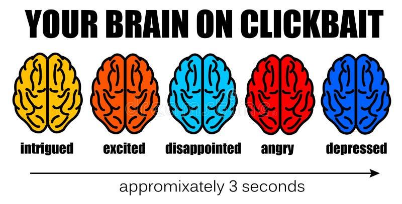 Συναισθήματα εγκεφάλου Clickbait ελεύθερη απεικόνιση δικαιώματος