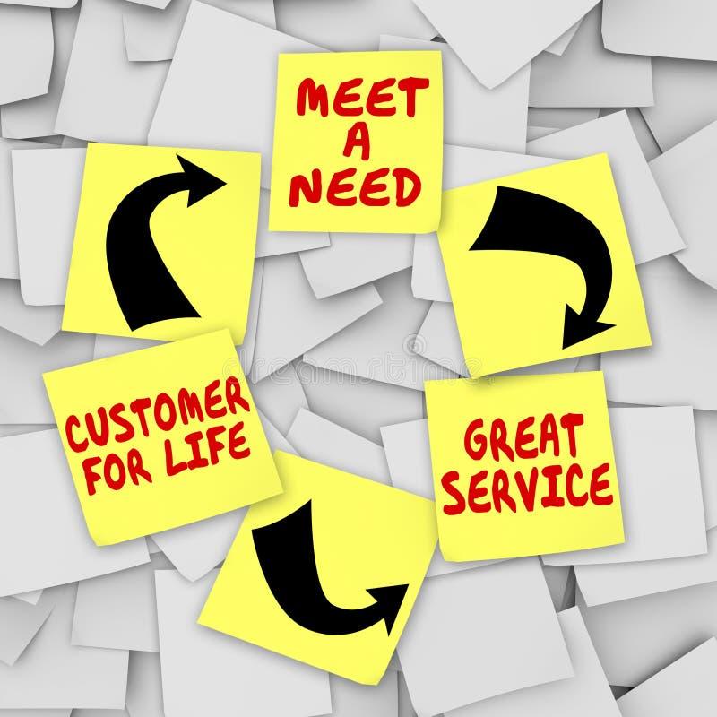 Συναντήστε το μεγάλο πελάτη υπηρεσιών ανάγκης για το κολλώδες διάγραμμα σημειώσεων ζωής ελεύθερη απεικόνιση δικαιώματος