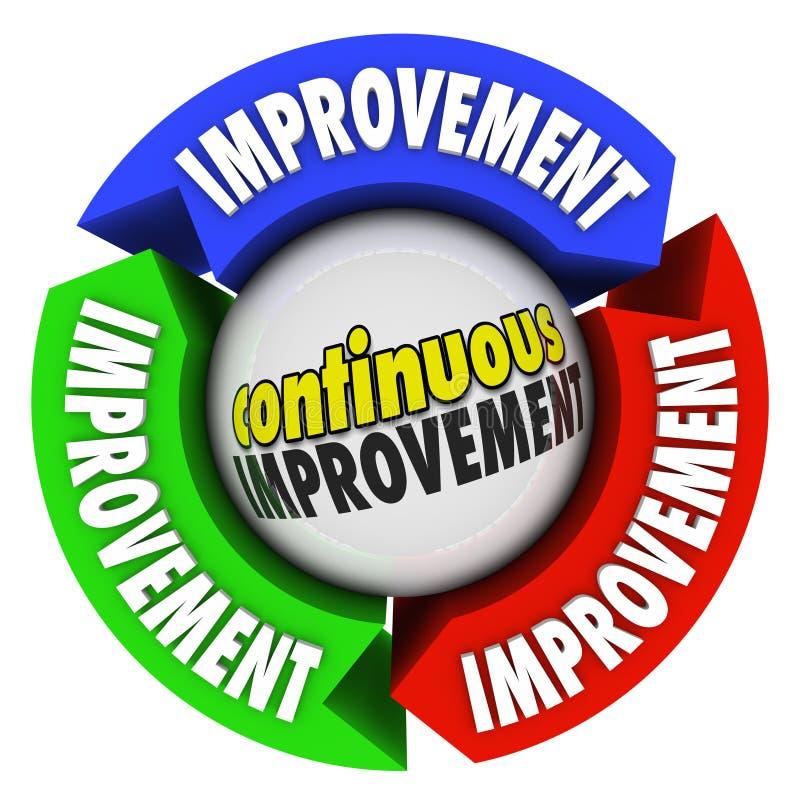 Συνεχής βελτίωση τρία σταθερή αύξηση κύκλων βελών ελεύθερη απεικόνιση δικαιώματος