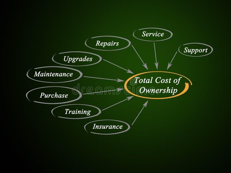 Συνολικό κόστος της ιδιοκτησίας απεικόνιση αποθεμάτων