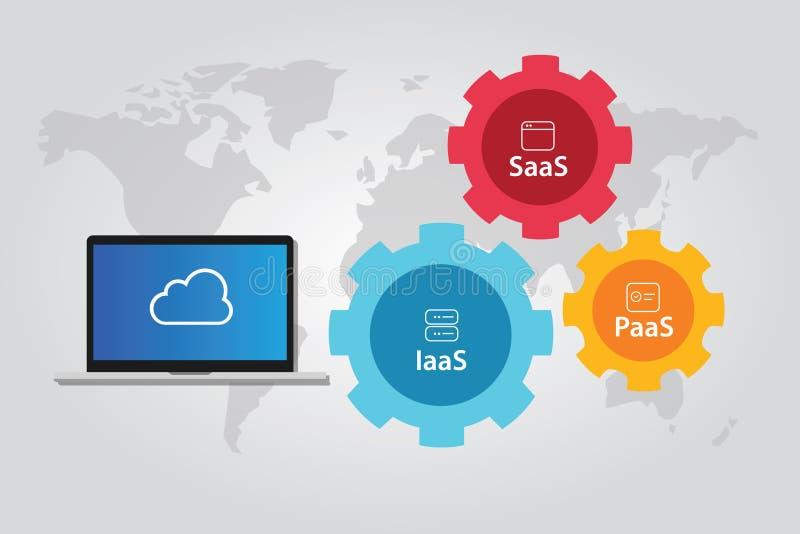 Συνδυασμός σωρών σύννεφων IaaS PaaS και υποδομής πλατφορμών SaaS απεικόνιση αποθεμάτων