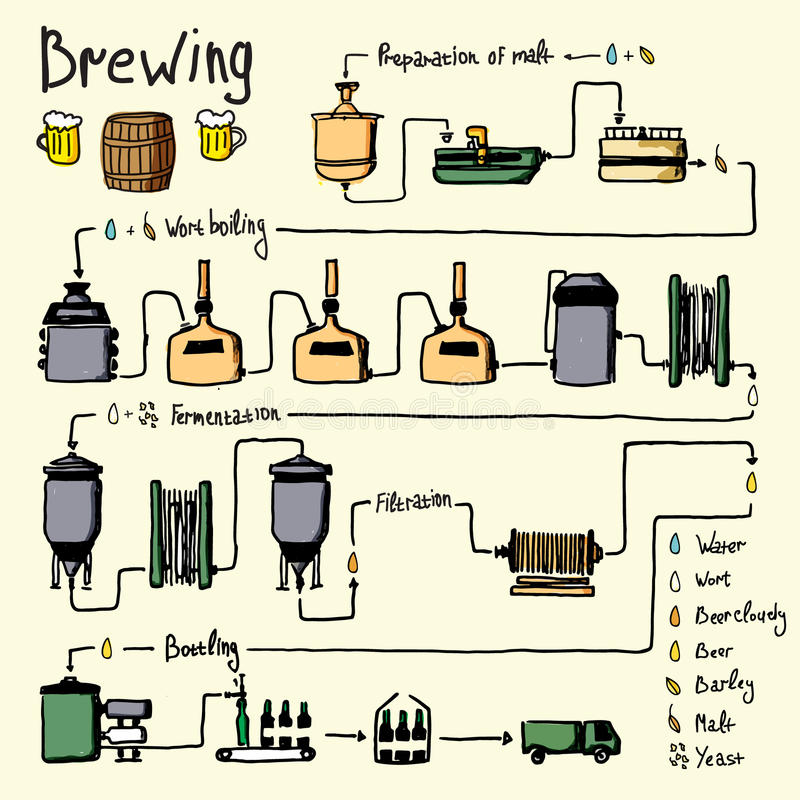 Συρμένη χέρι διαδικασία παρασκευής μπύρας, παραγωγή διανυσματική απεικόνιση