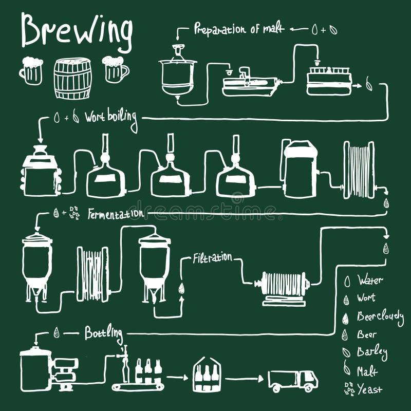 Συρμένη χέρι διαδικασία παρασκευής μπύρας, παραγωγή απεικόνιση αποθεμάτων
