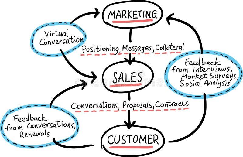 Συρμένο χέρι σχέδιο έννοιας whiteboard - μάρκετινγκ συνομιλίας διανυσματική απεικόνιση