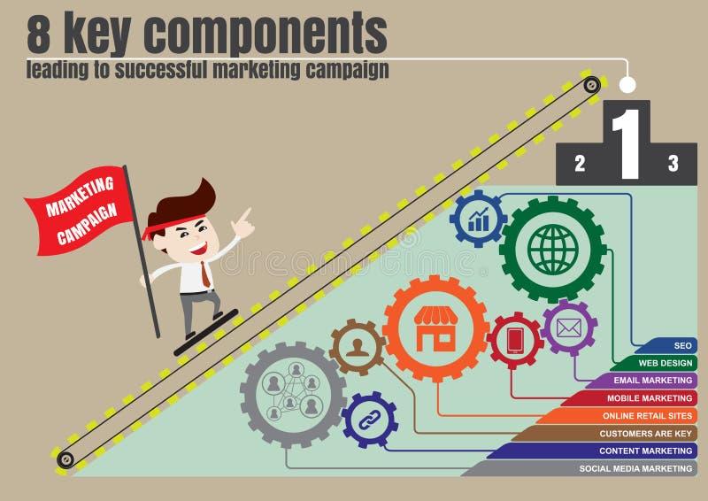 Συστατικά στο επιτυχές ψηφιακό μάρκετινγκ, πρότυπο ελεύθερη απεικόνιση δικαιώματος