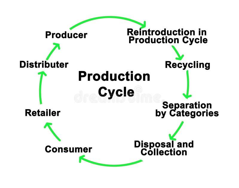 συστατικά του κύκλου παραγωγής ελεύθερη απεικόνιση δικαιώματος