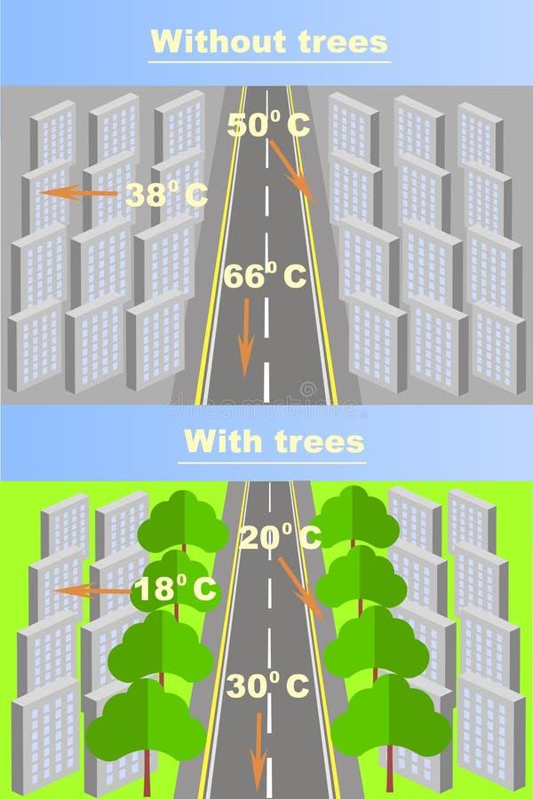 Σχέδιο της εξάρτησης της θέρμανσης πόλεων αέρα από την παρουσία δέντρων και εγκαταστάσεων διανυσματική απεικόνιση