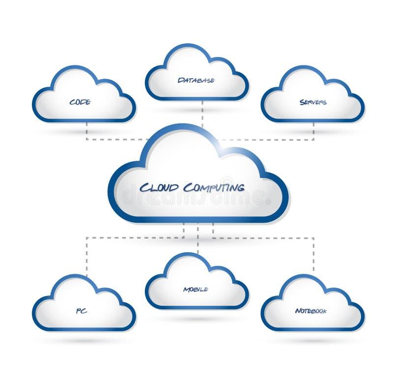 Σχέδιο κειμένων διαγραμμάτων σύνδεσης υπολογισμού σύννεφων απεικόνιση αποθεμάτων
