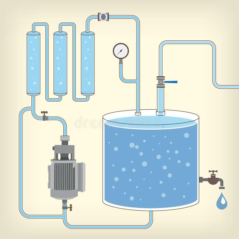 Σχέδιο με τη δεξαμενή νερού, μηχανή, σωλήνες διάνυσμα ελεύθερη απεικόνιση δικαιώματος