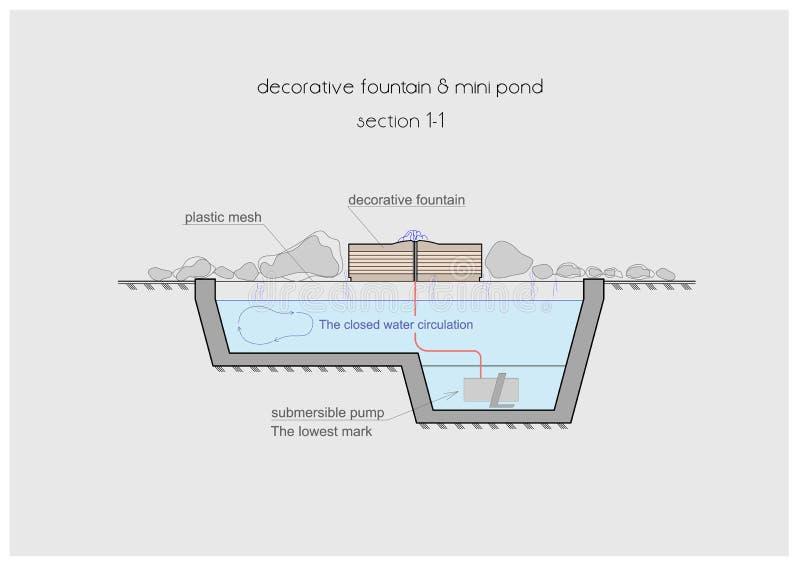 Σχέδιο των χαρακτηριστικών γνωρισμάτων πηγών νερού patio απεικόνιση αποθεμάτων