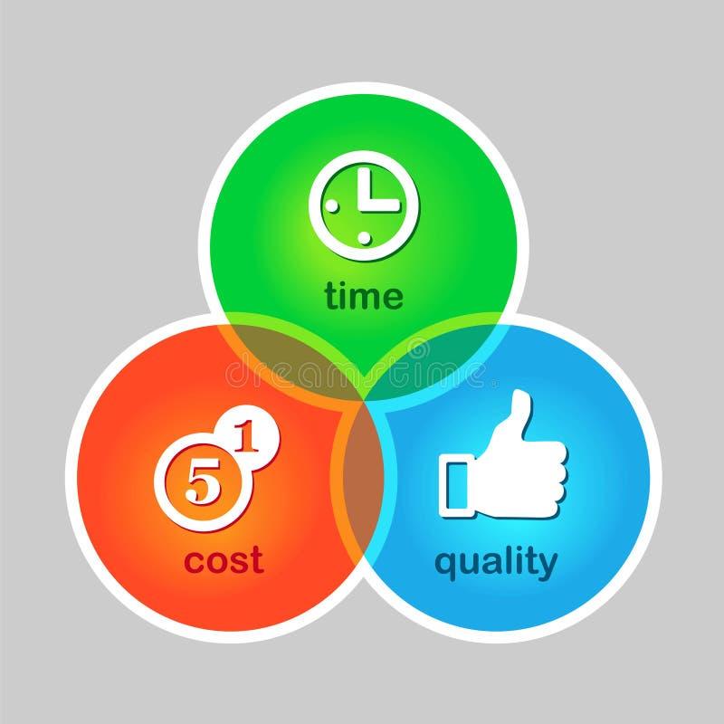 Σύμβολο της επιτυχίας. Κόστος, χρόνος, ποιότητα διανυσματική απεικόνιση