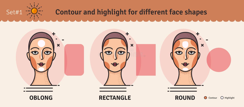 Σύνολο 1 Οδηγός χάραξης περιγράμματος και κυριώτερου σημείου makeup Διανυσματικό σύνολο διαφορετικών τύπων προσώπων γυναικών Διάφ ελεύθερη απεικόνιση δικαιώματος