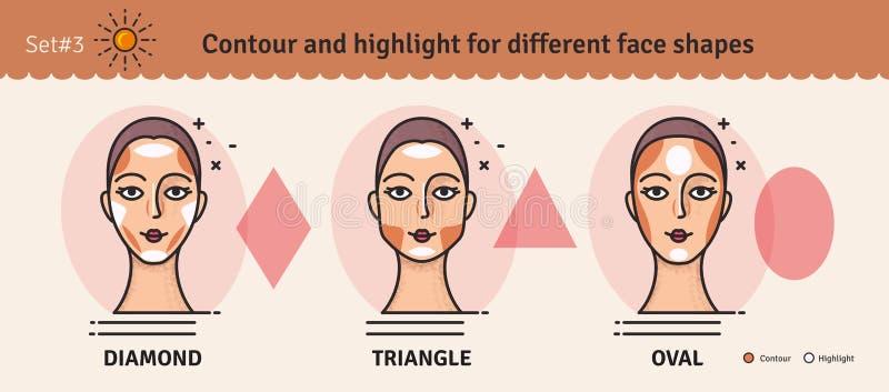 Σύνολο 3 Οδηγός χάραξης περιγράμματος και κυριώτερου σημείου makeup Διανυσματικό σύνολο διαφορετικών τύπων προσώπων γυναικών Διάφ ελεύθερη απεικόνιση δικαιώματος