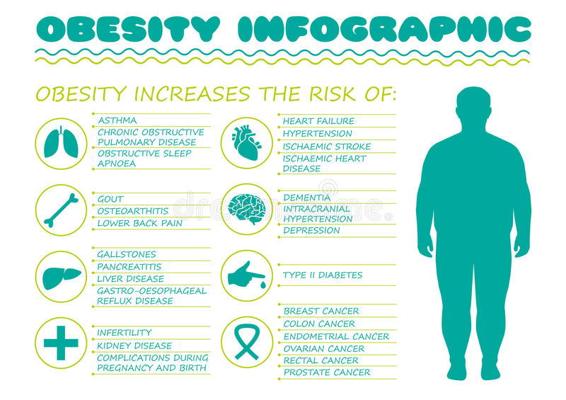 Σύνδρομο παχυσαρκίας, ασθένεια διαβήτη, απεικόνιση αποθεμάτων