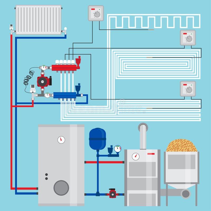 Σύστημα θέρμανσης εξοικονόμησης ενέργειας με τις θερμοστάτες σπίτι έξυπνο Λέβητας σβόλων, συστήματα θέρμανσης με το ξύλο Πολλαπλή ελεύθερη απεικόνιση δικαιώματος