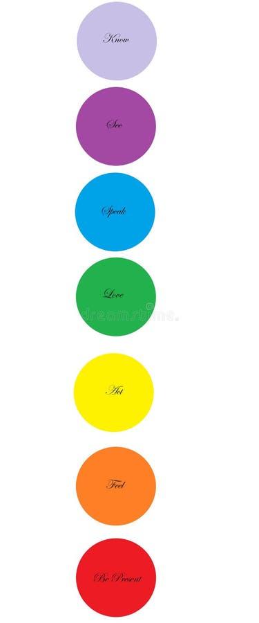 Σύστημα Chakra, 7 ενεργειακά κέντρα, πνευματικότητα, θεραπεία, μυαλό, σώμα και πνεύμα στοκ φωτογραφία