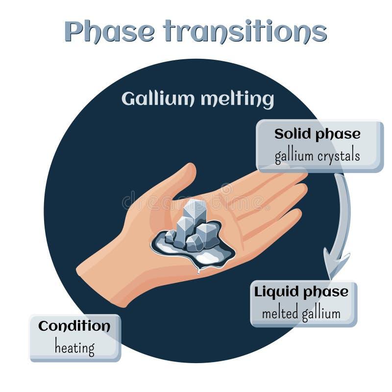 Τήξη γαλλίου Μετάβαση φάσης από το στερεό στην υγρή κατάσταση απεικόνιση αποθεμάτων