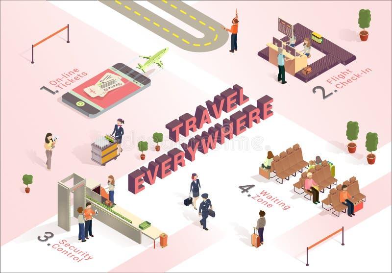 Ταξίδι παντού πώς αερολιμένας εργασίας Isometric διανυσματική απεικόνιση