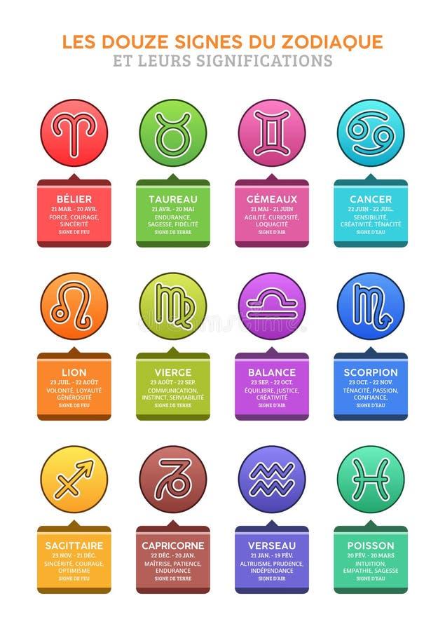 Τα σημάδια Zodiac, στα γαλλικά διανυσματική απεικόνιση