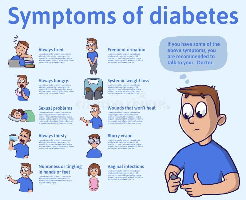 Τα συμπτώματα του διαβήτη, infographics Διανυσματική απεικόνιση για το ιατρικό περιοδικό ή το φυλλάδιο διανυσματική απεικόνιση