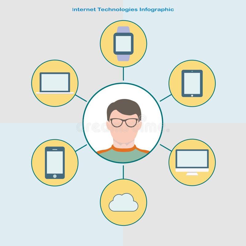 Τεχνολογία Διαδικτύου infographic στο επίπεδο ύφος Χρήστης στα γυαλιά στο κέντρο, διαφορετικές συσκευές σύννεφων γύρω από τον ελεύθερη απεικόνιση δικαιώματος