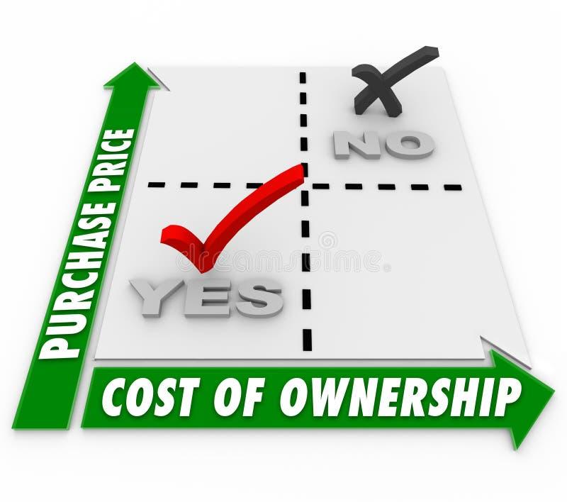 Τιμή αγοράς εναντίον του κόστους της σύγκρισης μητρών ιδιοκτησίας ελεύθερη απεικόνιση δικαιώματος