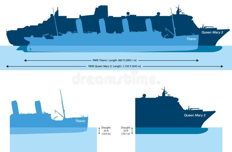 Τιτανικός και Queen Mary 2 - σύγκριση και δραχμές μεγέθους ελεύθερη απεικόνιση δικαιώματος