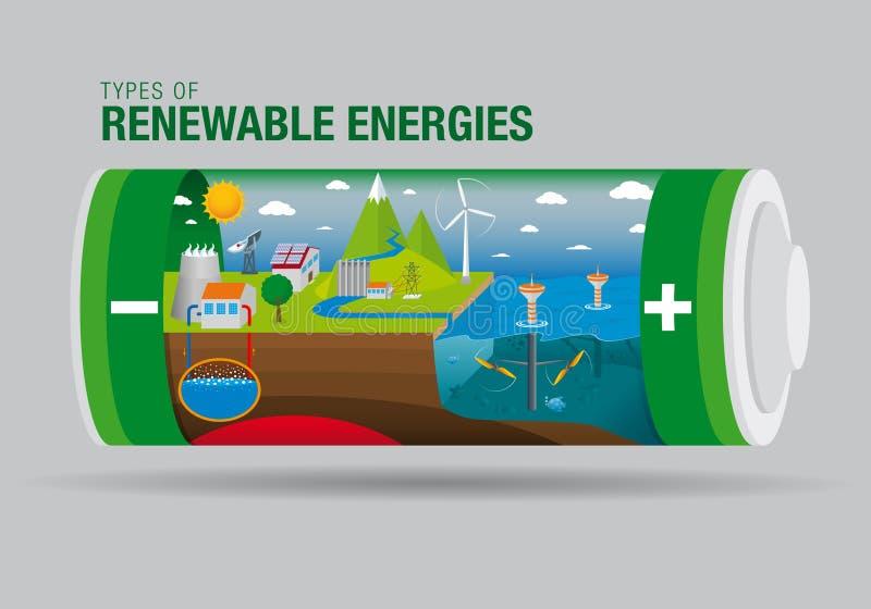 Τοπίο με τους τύπους ανανεώσιμων ενεργειών μέσα σε μια μπαταρία - ο γραφικός περιέχει: Παλιρροιακή, ηλιακή, γεωθερμική δύναμη, υδ διανυσματική απεικόνιση