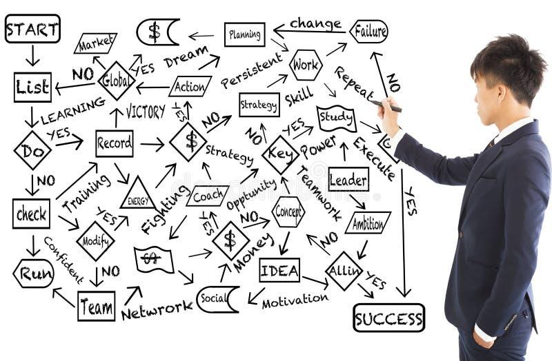 Το επιχειρησιακό άτομο σύρει ένα διάγραμμα ροής για τον προγραμματισμό επιτυχίας στοκ εικόνες